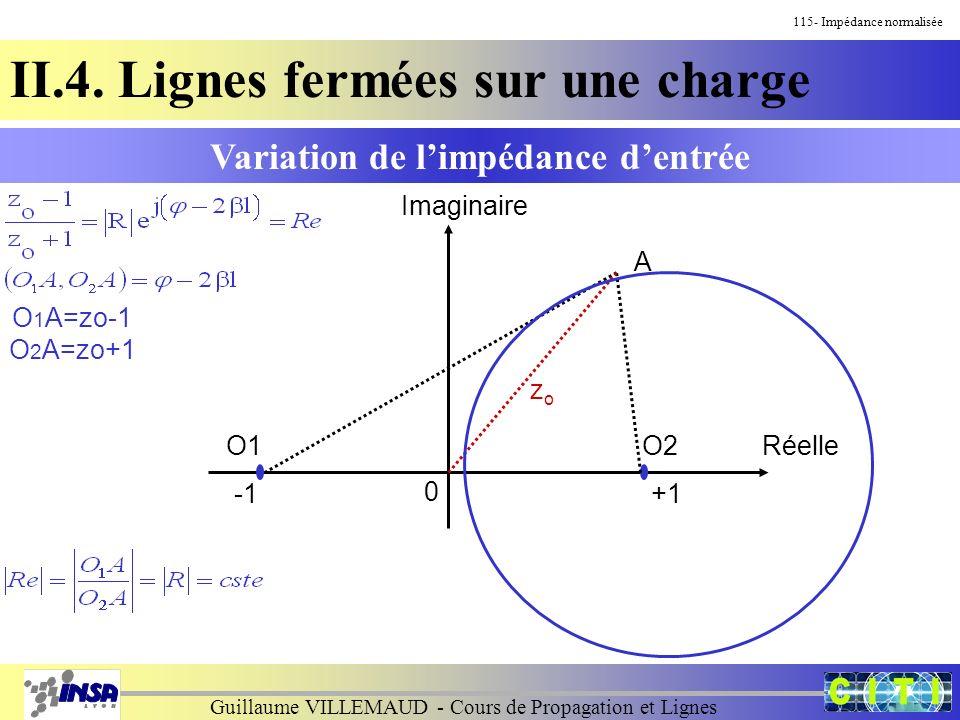 Guillaume VILLEMAUD - Cours de Propagation et Lignes 115- Impédance normalisée II.4. Lignes fermées sur une charge Imaginaire Réelle Variation de limp