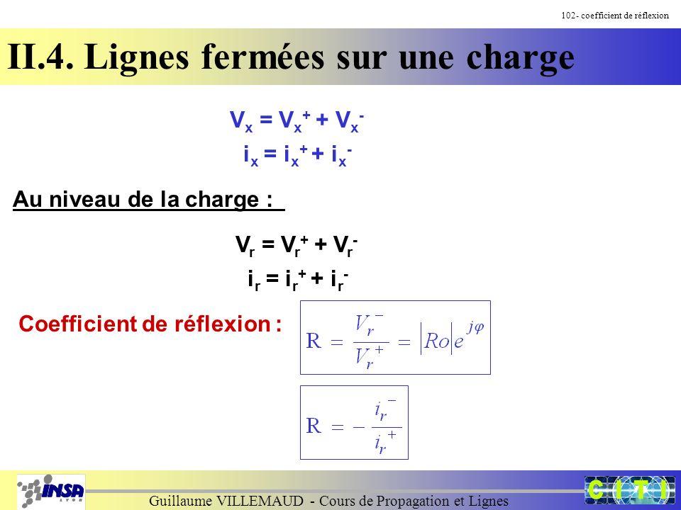 Guillaume VILLEMAUD - Cours de Propagation et Lignes 102- coefficient de réflexion II.4. Lignes fermées sur une charge Au niveau de la charge : V x =