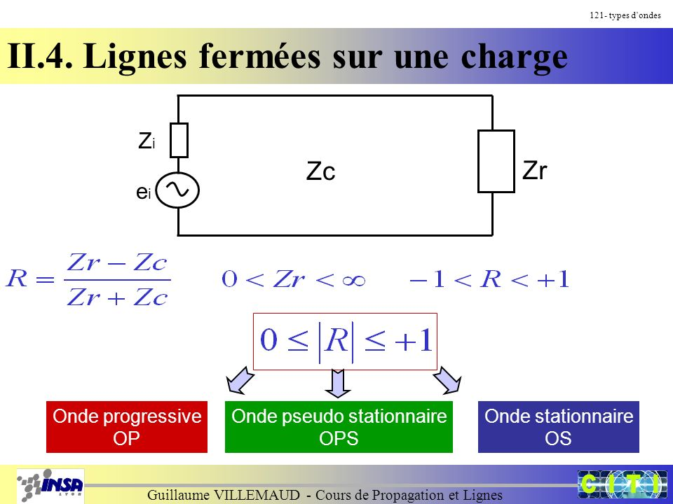 Guillaume VILLEMAUD - Cours de Propagation et Lignes 121- types dondes II.4. Lignes fermées sur une charge Zr ZiZi eiei Zc Onde progressive OP Onde ps