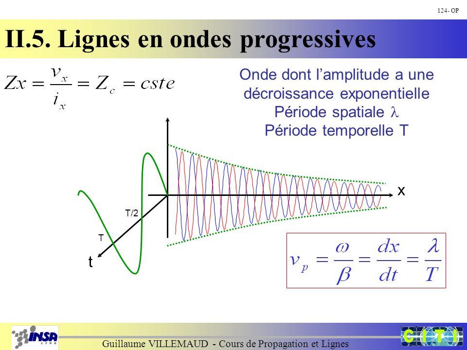 Guillaume VILLEMAUD - Cours de Propagation et Lignes 124- OP II.5. Lignes en ondes progressives x t T/2 T Onde dont lamplitude a une décroissance expo