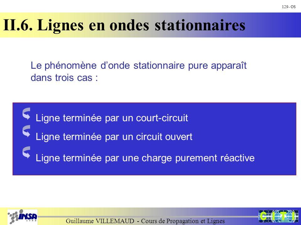 Guillaume VILLEMAUD - Cours de Propagation et Lignes 129- OS II.6. Lignes en ondes stationnaires Ligne terminée par un court-circuit Ligne terminée pa