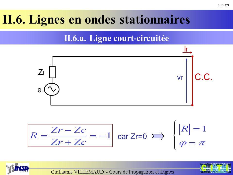 Guillaume VILLEMAUD - Cours de Propagation et Lignes 130- OS II.6. Lignes en ondes stationnaires car Zr=0 II.6.a. Ligne court-circuitée ZiZi eiei C.C.