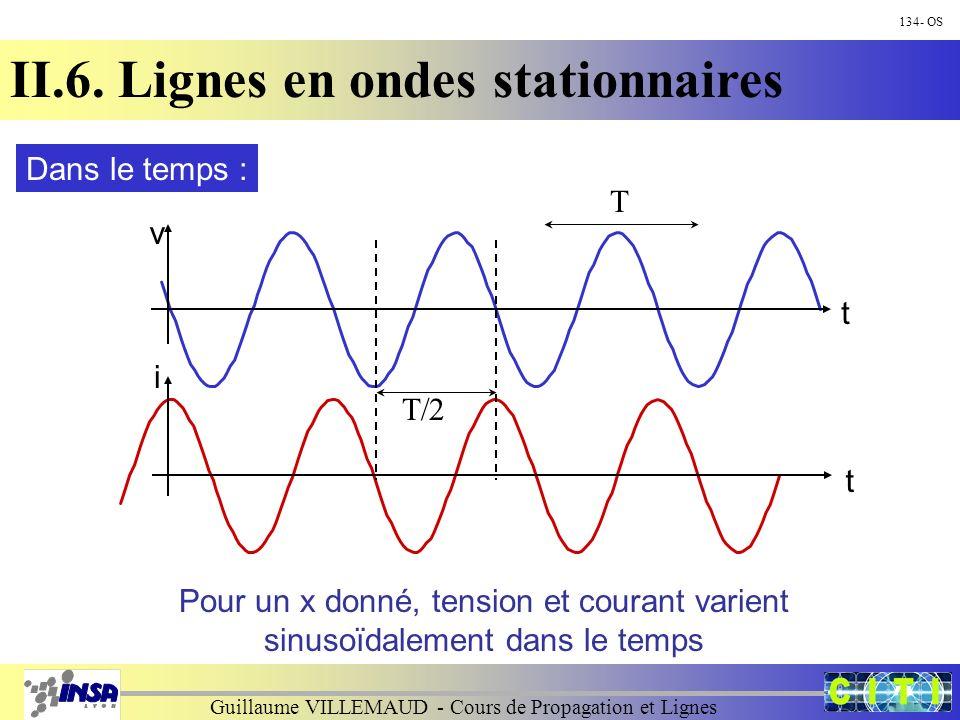 Guillaume VILLEMAUD - Cours de Propagation et Lignes 134- OS II.6. Lignes en ondes stationnaires v i t t Dans le temps : Pour un x donné, tension et c