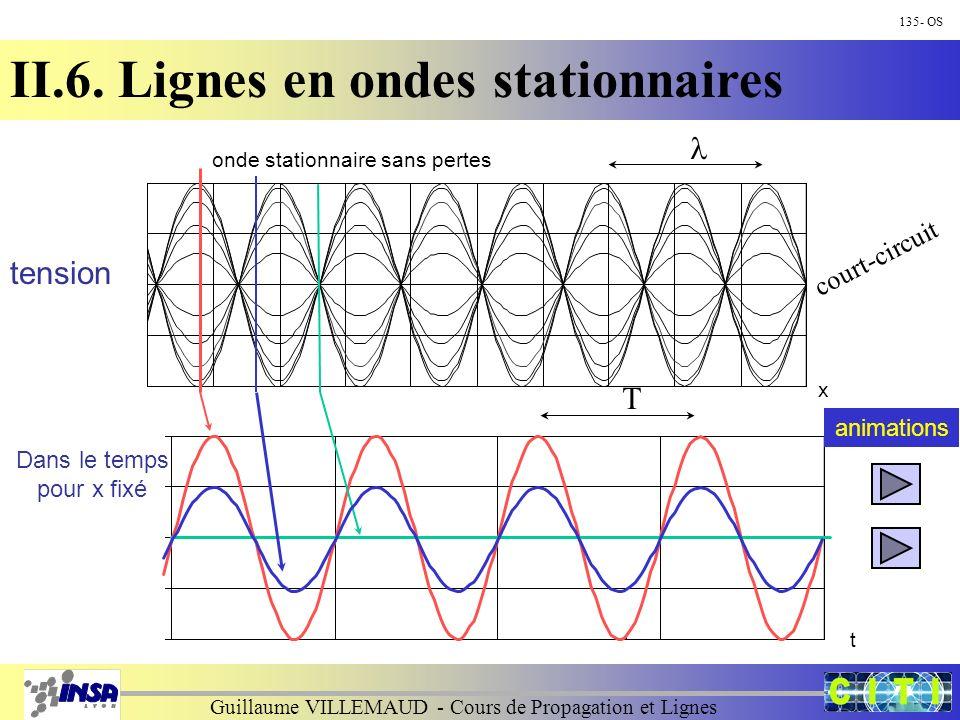 Guillaume VILLEMAUD - Cours de Propagation et Lignes 135- OS II.6. Lignes en ondes stationnaires x onde stationnaire sans pertes t T court-circuit Dan