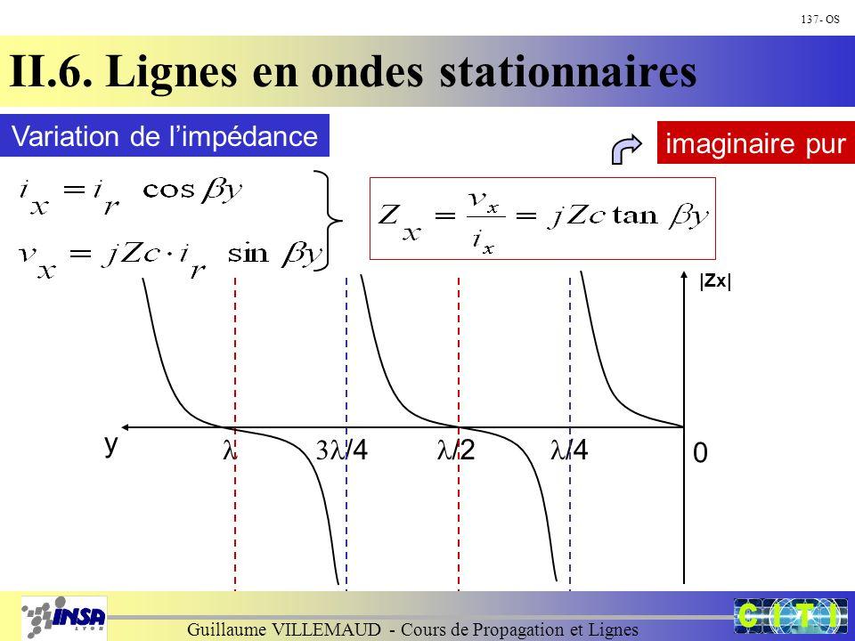 Guillaume VILLEMAUD - Cours de Propagation et Lignes 137- OS II.6. Lignes en ondes stationnaires y 0 Variation de limpédance |Zx| imaginaire pur /4 /2