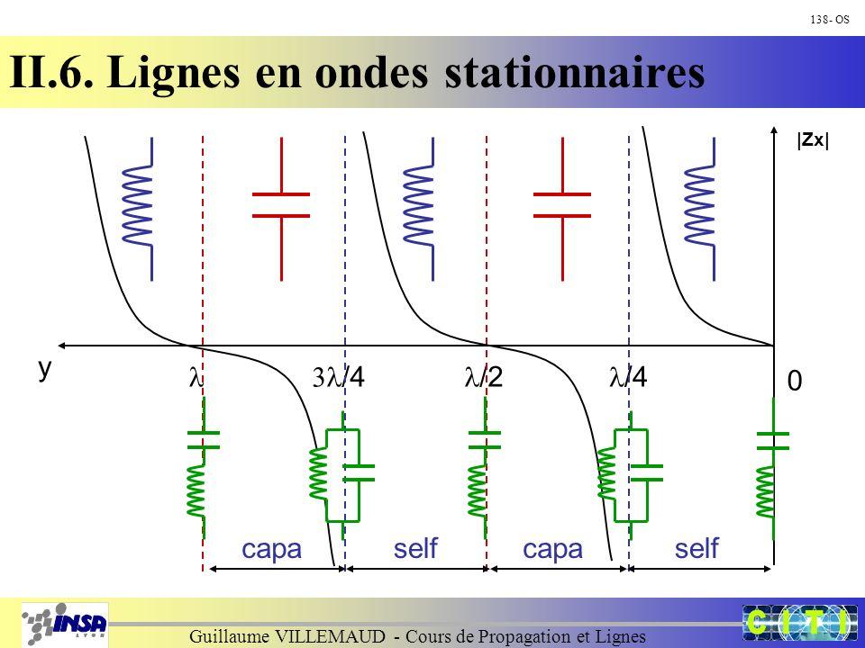 Guillaume VILLEMAUD - Cours de Propagation et Lignes 138- OS II.6. Lignes en ondes stationnaires y 0 |Zx| /4 /2 /4 selfcapaselfcapa