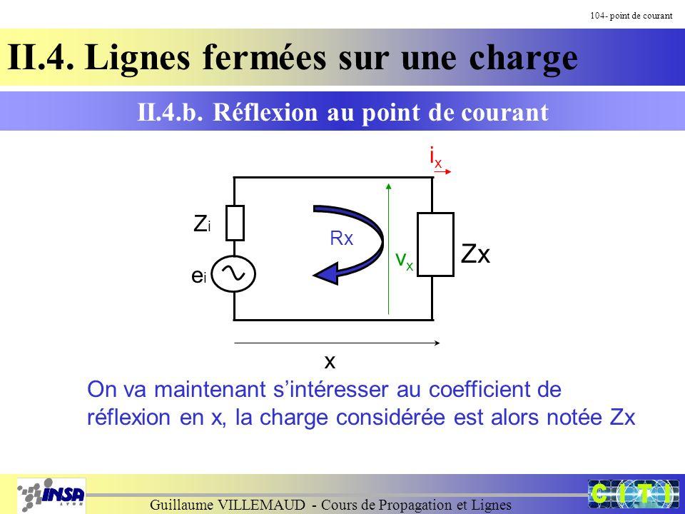 Guillaume VILLEMAUD - Cours de Propagation et Lignes onde stationnaire sans pertes circuit ouvert courant 145- OS II.6.