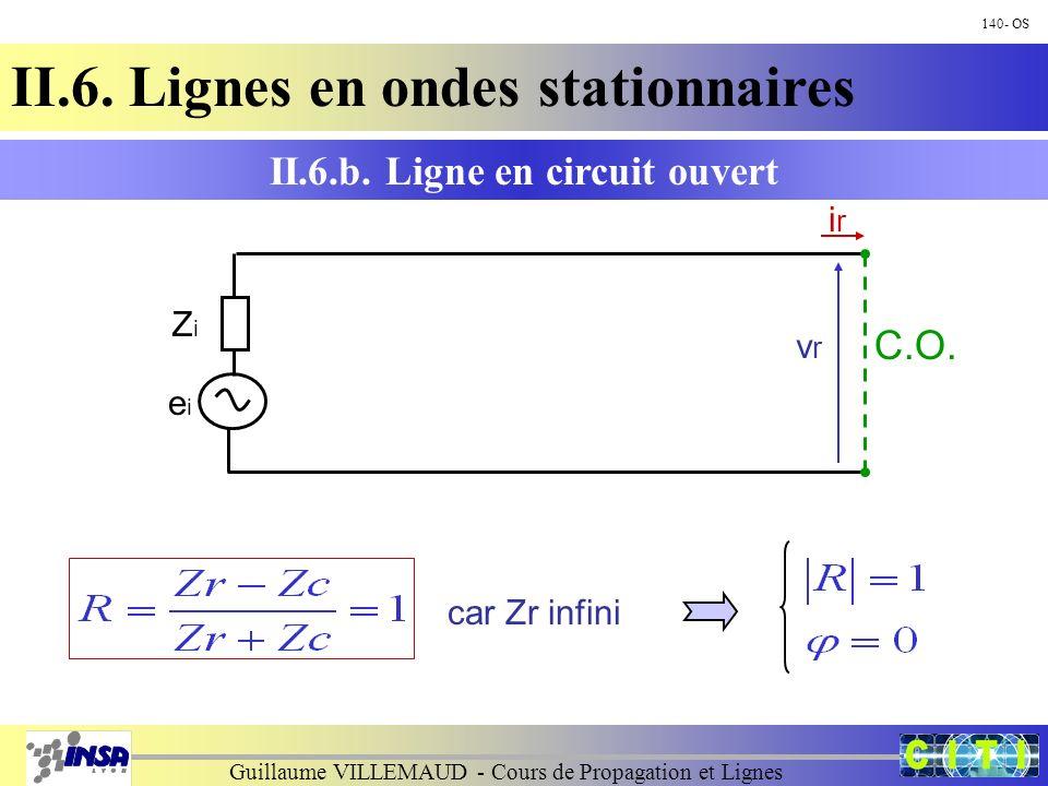 Guillaume VILLEMAUD - Cours de Propagation et Lignes 140- OS II.6. Lignes en ondes stationnaires car Zr infini II.6.b. Ligne en circuit ouvert ZiZi ei