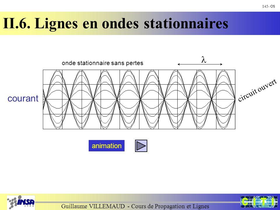 Guillaume VILLEMAUD - Cours de Propagation et Lignes onde stationnaire sans pertes circuit ouvert courant 145- OS II.6. Lignes en ondes stationnaires