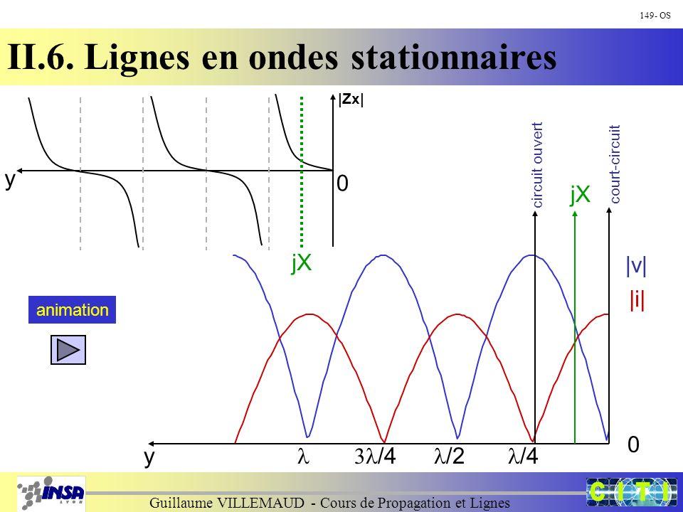 Guillaume VILLEMAUD - Cours de Propagation et Lignes |v| |i| y 0 court-circuit /4 /2 /4 149- OS II.6. Lignes en ondes stationnaires circuit ouvert jX