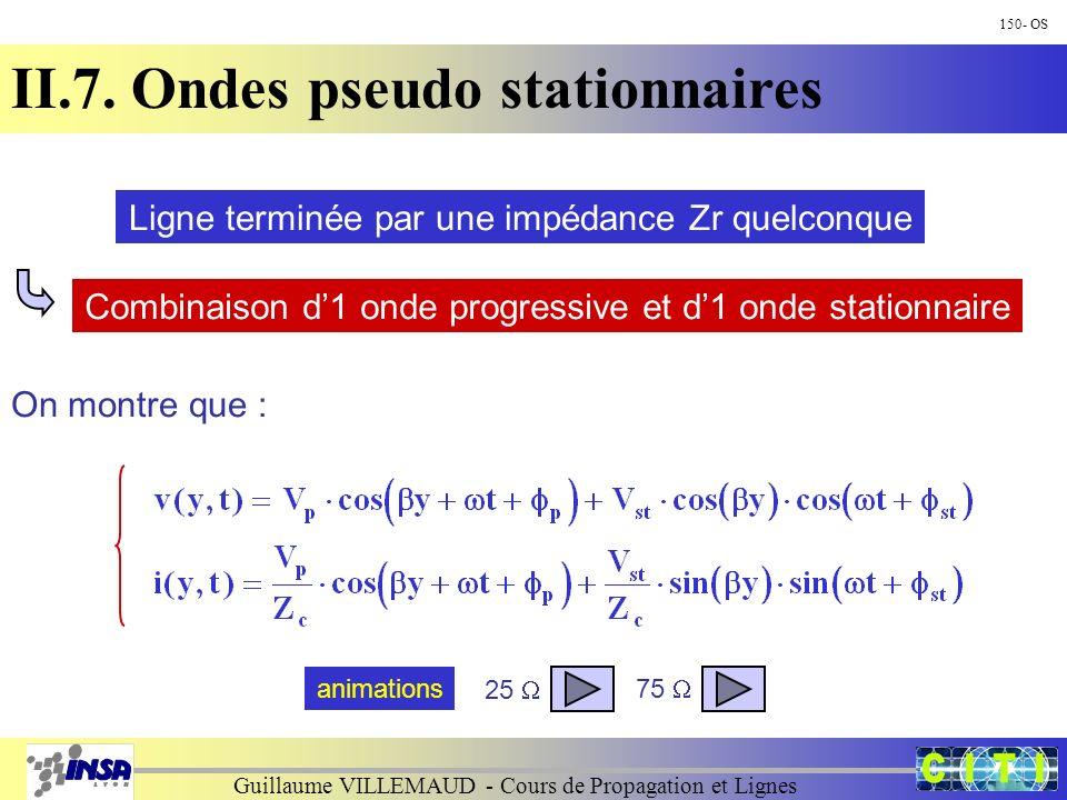 Guillaume VILLEMAUD - Cours de Propagation et Lignes 150- OS II.7. Ondes pseudo stationnaires Ligne terminée par une impédance Zr quelconque Combinais