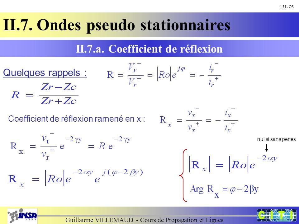 Guillaume VILLEMAUD - Cours de Propagation et Lignes 151- OS II.7. Ondes pseudo stationnaires II.7.a. Coefficient de réflexion Quelques rappels : Coef