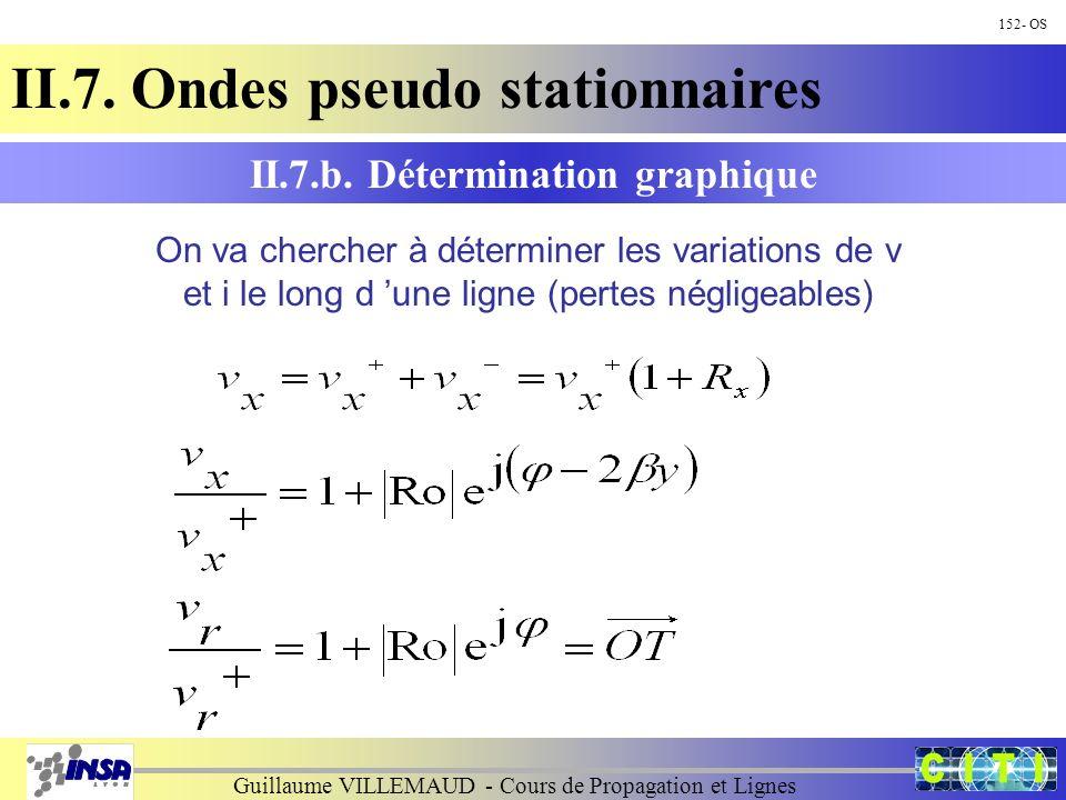 Guillaume VILLEMAUD - Cours de Propagation et Lignes 152- OS II.7. Ondes pseudo stationnaires II.7.b. Détermination graphique On va chercher à détermi