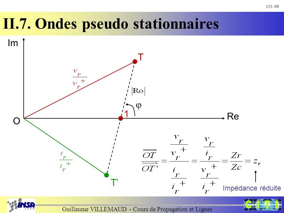Guillaume VILLEMAUD - Cours de Propagation et Lignes 153- OS II.7. Ondes pseudo stationnaires Im Re T O 1 T Impédance réduite