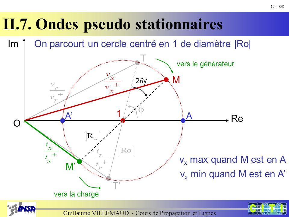 Guillaume VILLEMAUD - Cours de Propagation et Lignes 154- OS II.7. Ondes pseudo stationnaires Im Re T O 1 T On parcourt un cercle centré en 1 de diamè