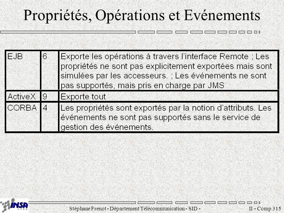 Stéphane Frenot - Département Télécommunication - SID - stephane.frenot@insa-lyon.fr II - Comp 315 Propriétés, Opérations et Evénements