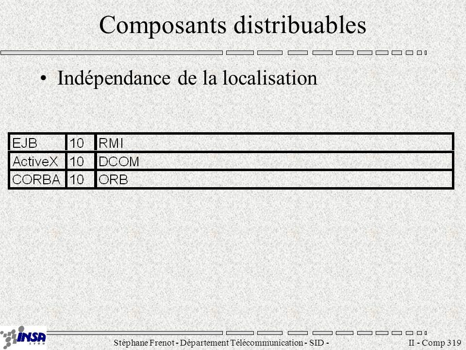 Stéphane Frenot - Département Télécommunication - SID - stephane.frenot@insa-lyon.fr II - Comp 319 Composants distribuables Indépendance de la localisation