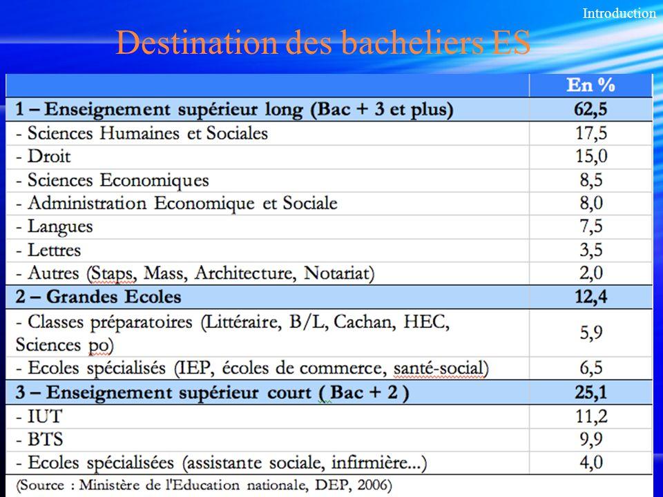 11 Destination des bacheliers ES Introduction