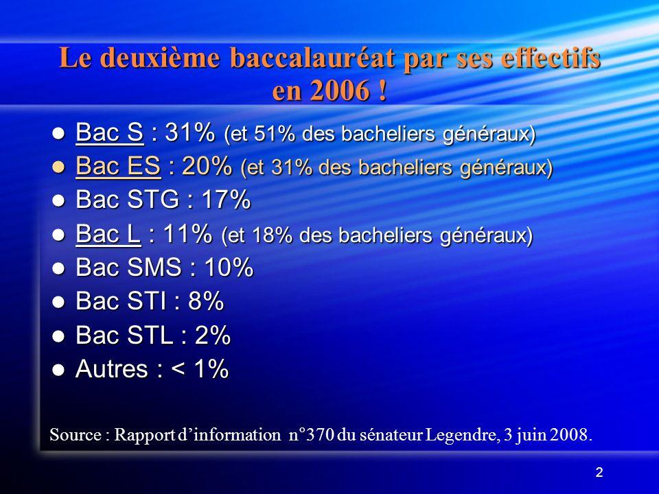 2 Le deuxième baccalauréat par ses effectifs en 2006 ! Bac S : 31% (et 51% des bacheliers généraux) Bac S : 31% (et 51% des bacheliers généraux) Bac E