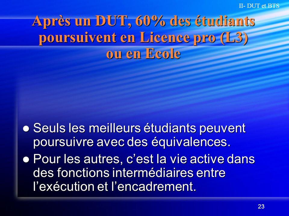 23 Après un DUT, 60% des étudiants poursuivent en Licence pro (L3) ou en Ecole Seuls les meilleurs étudiants peuvent poursuivre avec des équivalences.