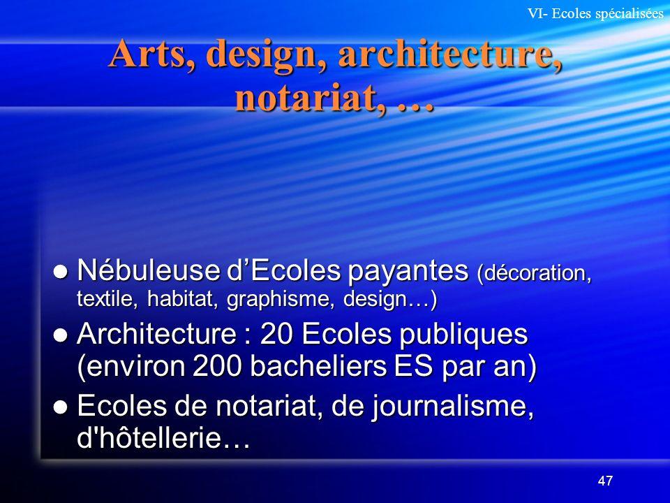 47 Arts, design, architecture, notariat, … Nébuleuse dEcoles payantes (décoration, textile, habitat, graphisme, design…) Nébuleuse dEcoles payantes (d