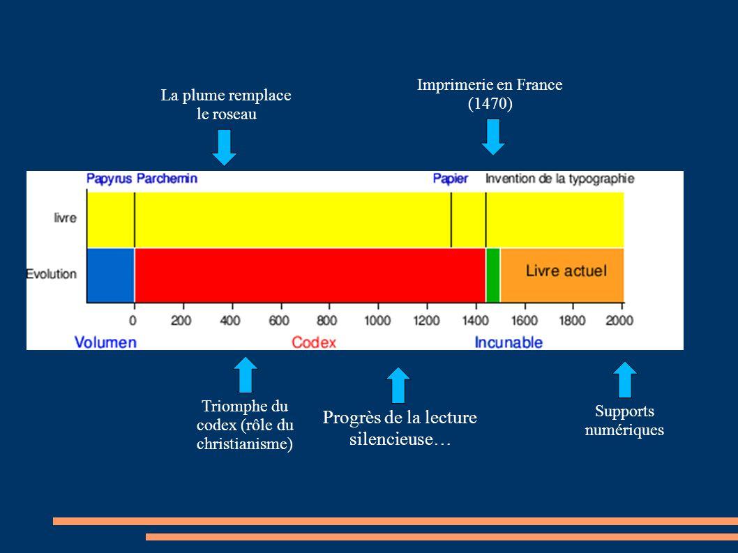 Progrès de la lecture silencieuse… Imprimerie en France (1470) Triomphe du codex (rôle du christianisme) Supports numériques La plume remplace le roseau