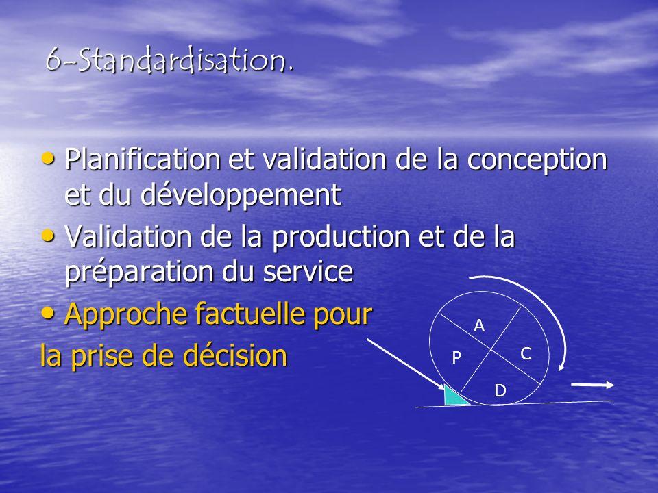 6-Standardisation. Planification et validation de la conception et du développement Planification et validation de la conception et du développement V