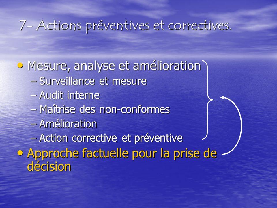 7- Actions préventives et correctives. Mesure, analyse et amélioration Mesure, analyse et amélioration –Surveillance et mesure –Audit interne –Maîtris