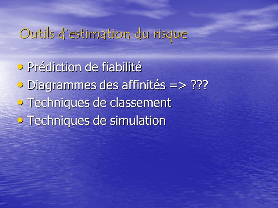 Outils destimation du risque Prédiction de fiabilité Prédiction de fiabilité Diagrammes des affinités => ??? Diagrammes des affinités => ??? Technique