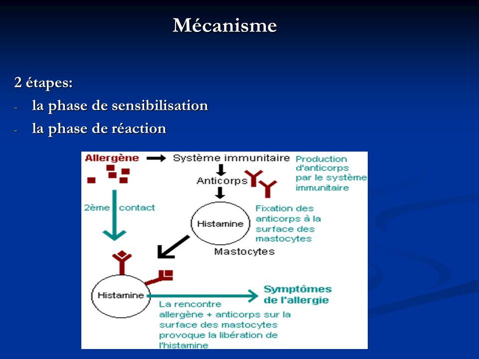 Mécanisme 2 étapes: - la phase de sensibilisation - la phase de réaction