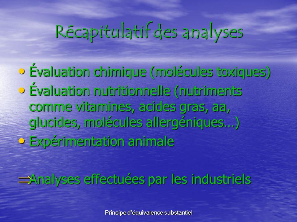 Principe de précaution Analyses effectuées pour valider l AMM les analyses sont réalisées par le CBG (Commission du Génie Biomoléculaire) et par lAFSSA (Agence Française de Sécurité Sanitaire des Aliments) qui analysent les risques qui concernent la construction génétique, les risques pour lenvironnement, ainsi que les risques sanitaires les analyses sont réalisées par le CBG (Commission du Génie Biomoléculaire) et par lAFSSA (Agence Française de Sécurité Sanitaire des Aliments) qui analysent les risques qui concernent la construction génétique, les risques pour lenvironnement, ainsi que les risques sanitaires