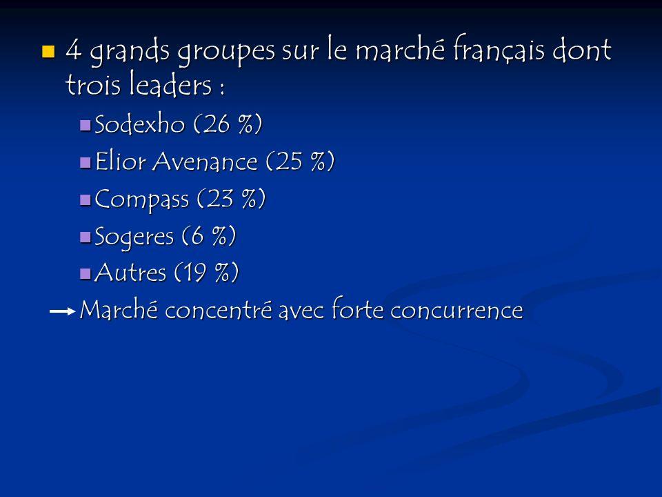 4 grands groupes sur le marché français dont trois leaders : 4 grands groupes sur le marché français dont trois leaders : Sodexho (26 %) Sodexho (26 %
