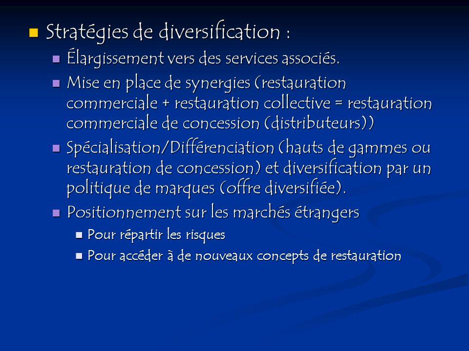 Stratégies de diversification : Stratégies de diversification : Élargissement vers des services associés. Élargissement vers des services associés. Mi