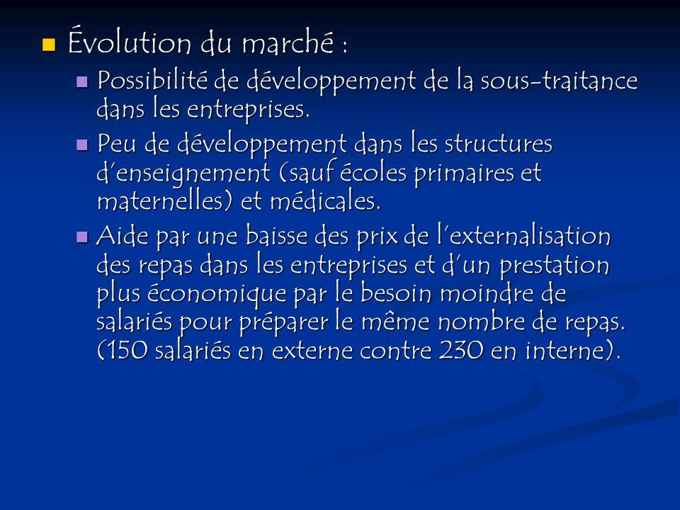 Évolution du marché : Évolution du marché : Possibilité de développement de la sous-traitance dans les entreprises. Possibilité de développement de la