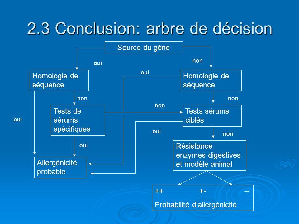 2.3 Conclusion: arbre de décision Source du gène Homologie de séquence Tests de sérums spécifiques Allergénicité probable Homologie de séquence Tests