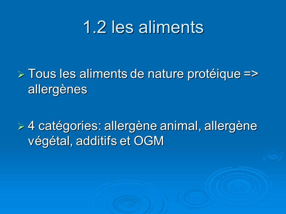 2.3 Conclusion: arbre de décision Source du gène Homologie de séquence Tests de sérums spécifiques Allergénicité probable Homologie de séquence Tests sérums ciblés Résistance enzymes digestives et modèle animal ++ +--- Probabilité dallergénicité oui non oui non oui