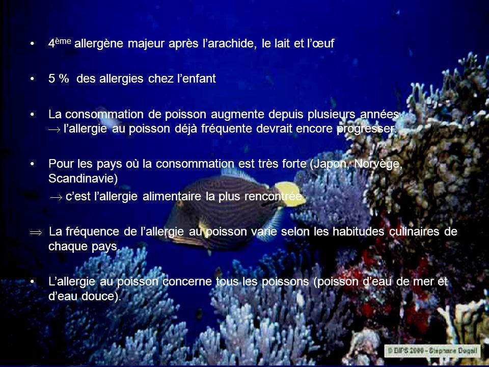 Effets de différents traitements sur le poisson Fraîcheur : - Poisson moins frais réponse allergique plus forte Traitement thermique : - La cuisson et le fumage réduiraient lallergénicité - Lors de la cuisson, les allergènes se retrouvent dans les vapeurs réactions allergiques par inhalation.