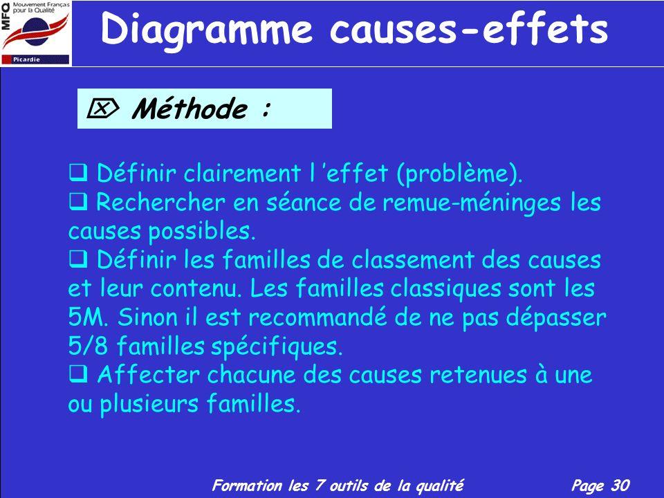 Formation les 7 outils de la qualitéPage 29 Diagramme causes-effets Finalité : Classer et visualiser toutes les causes susceptibles d être à l origine