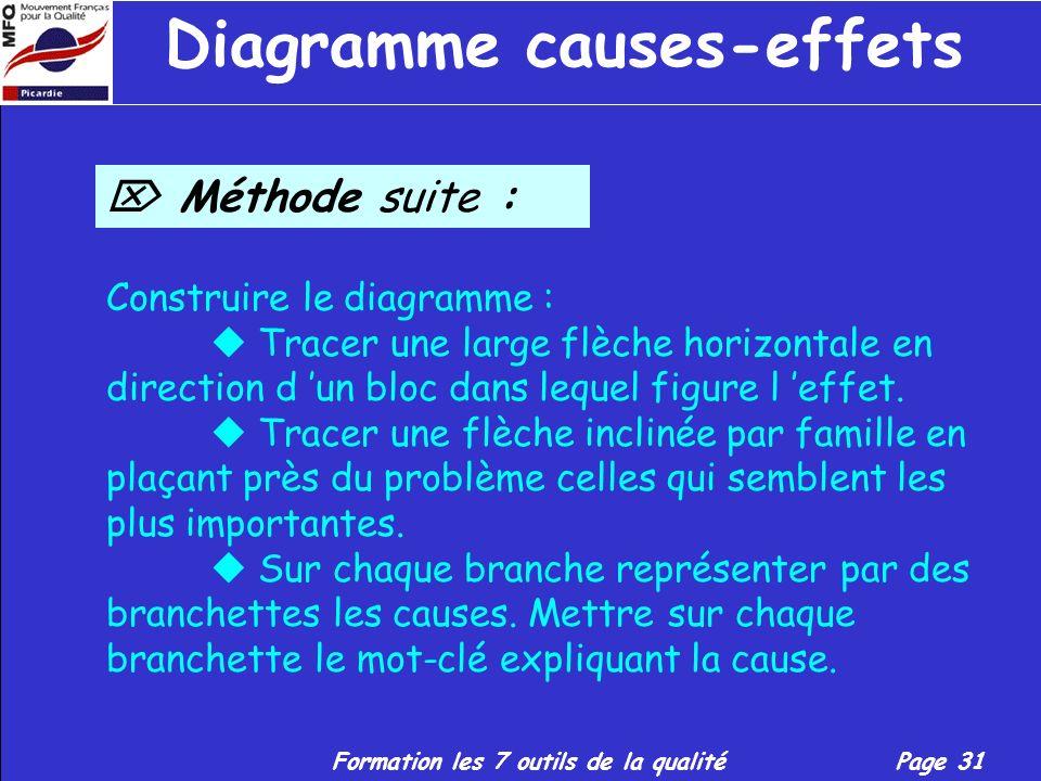 Formation les 7 outils de la qualitéPage 30 Diagramme causes-effets Méthode : Définir clairement l effet (problème). Rechercher en séance de remue-mén