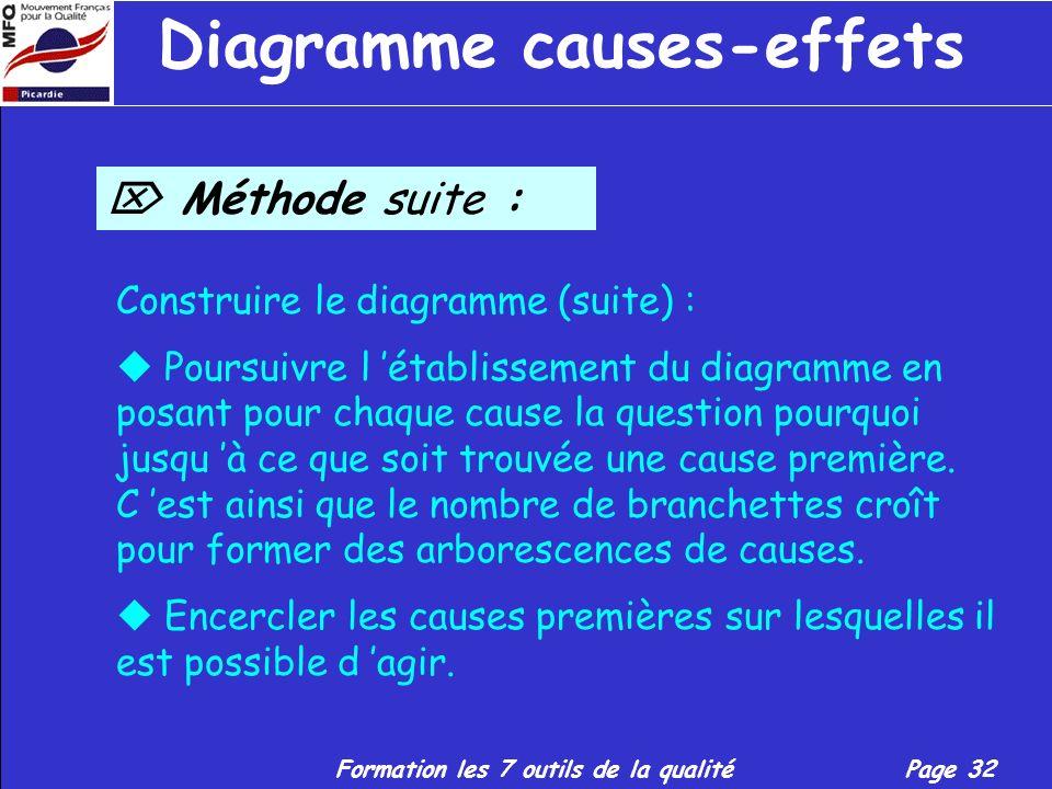 Formation les 7 outils de la qualitéPage 31 Diagramme causes-effets Méthode suite : Construire le diagramme : Tracer une large flèche horizontale en d