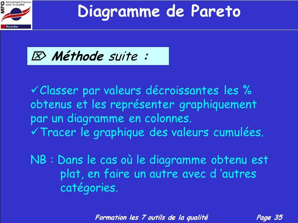 Formation les 7 outils de la qualitéPage 34 Diagramme de Pareto Méthode : Déterminer la situation à étudier. Établir la liste des catégories d évèneme