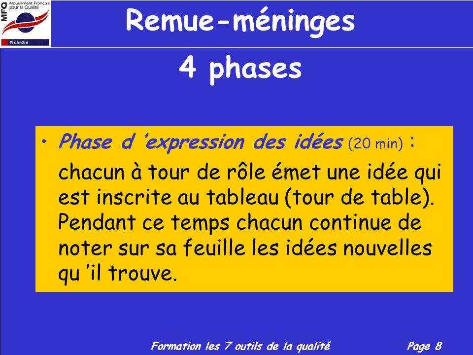 Formation les 7 outils de la qualitéPage 8 Remue-méninges 4 phases Phase d expression des idées (20 min) : chacun à tour de rôle émet une idée qui est inscrite au tableau (tour de table).