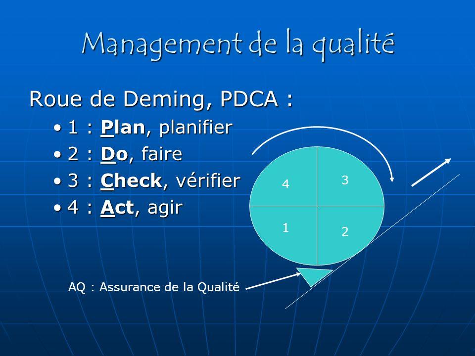 Management de la qualité Roue de Deming, PDCA : 1 : Plan, planifier1 : Plan, planifier 2 : Do, faire2 : Do, faire 3 : Check, vérifier3 : Check, vérifi