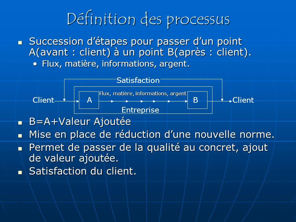 Définition des processus Succession d é tapes pour passer d un point A(avant : client) à un point B(apr è s : client). Succession d é tapes pour passe