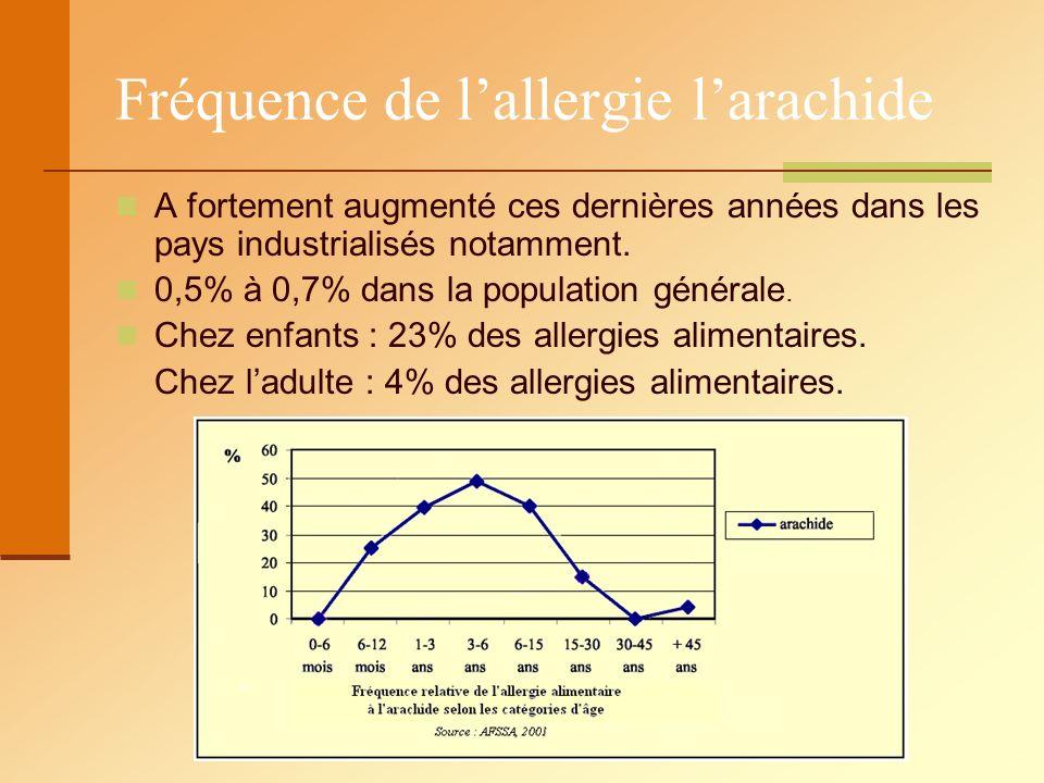 Fréquence de lallergie larachide A fortement augmenté ces dernières années dans les pays industrialisés notamment. 0,5% à 0,7% dans la population géné