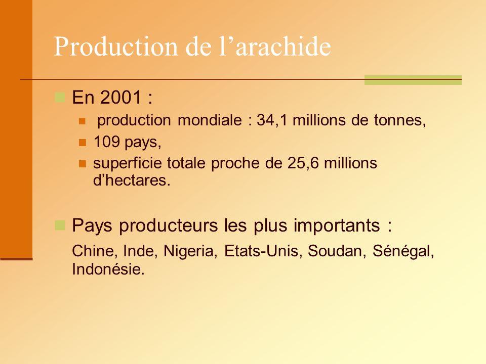 Production de larachide En 2001 : production mondiale : 34,1 millions de tonnes, 109 pays, superficie totale proche de 25,6 millions dhectares. Pays p