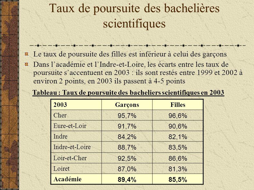 Taux de poursuite des bachelières scientifiques Le taux de poursuite des filles est inférieur à celui des garçons Dans lacadémie et lIndre-et-Loire, les écarts entre les taux de poursuite saccentuent en 2003 : ils sont restés entre 1999 et 2002 à environ 2 points, en 2003 ils passent à 4-5 points 2003GarçonsFilles Cher 95,7%96,6% Eure-et-Loir 91,7%90,6% Indre 84,2%82,1% Indre-et-Loire 88,7%83,5% Loir-et-Cher 92,5%86,6% Loiret 87,0%81,3% Académie 89,4%85,5% Tableau : Taux de poursuite des bacheliers scientifiques en 2003