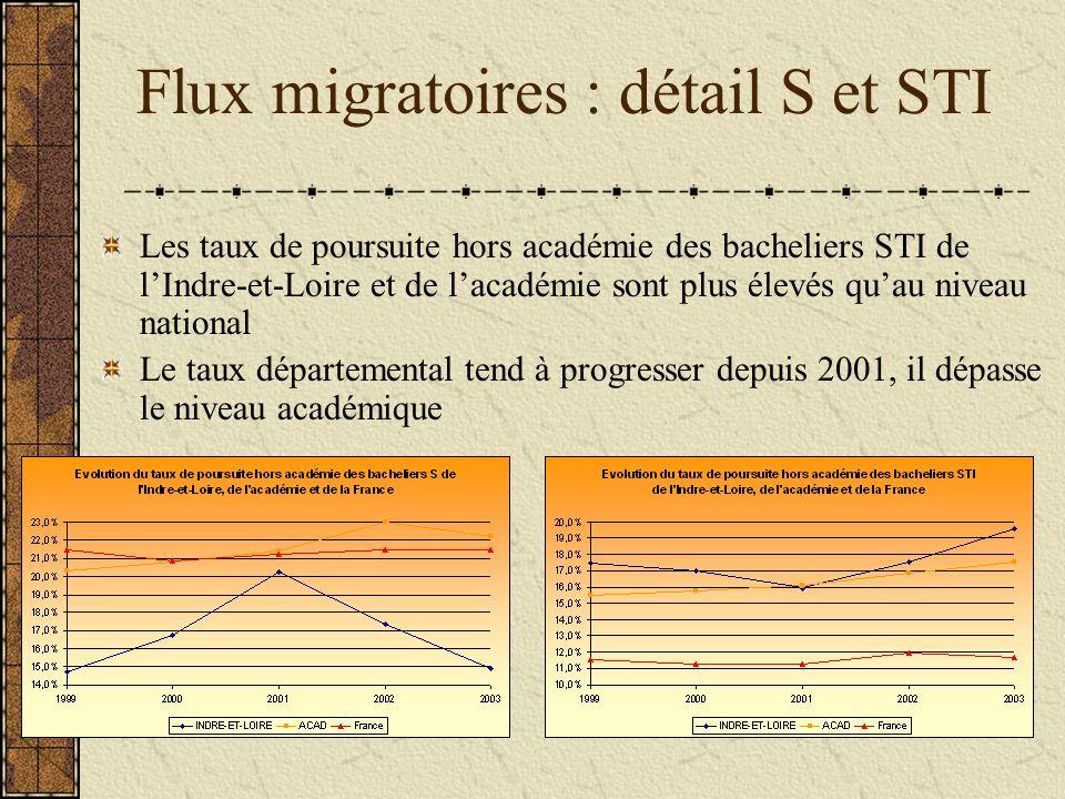 Flux migratoires : détail S et STI Les taux de poursuite hors académie des bacheliers STI de lIndre-et-Loire et de lacadémie sont plus élevés quau niveau national Le taux départemental tend à progresser depuis 2001, il dépasse le niveau académique