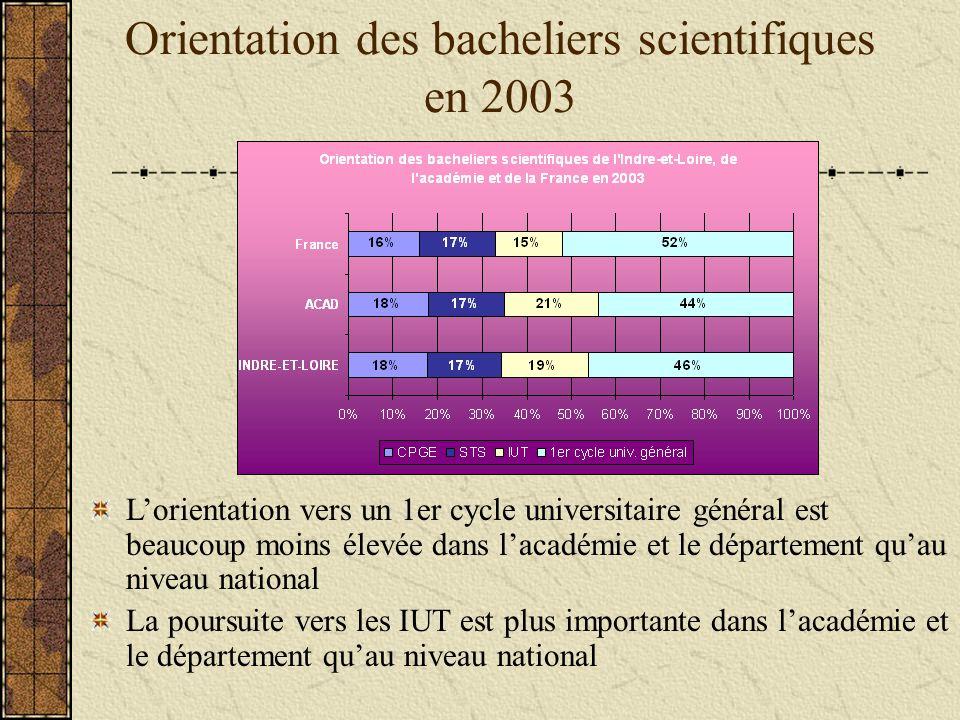 Orientation des bacheliers scientifiques en 2003 Lorientation vers un 1er cycle universitaire général est beaucoup moins élevée dans lacadémie et le département quau niveau national La poursuite vers les IUT est plus importante dans lacadémie et le département quau niveau national