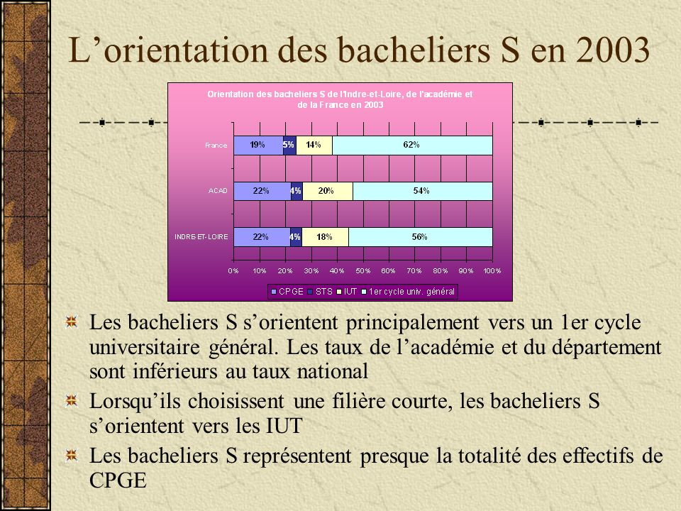 Lorientation des bacheliers S en 2003 Les bacheliers S sorientent principalement vers un 1er cycle universitaire général.
